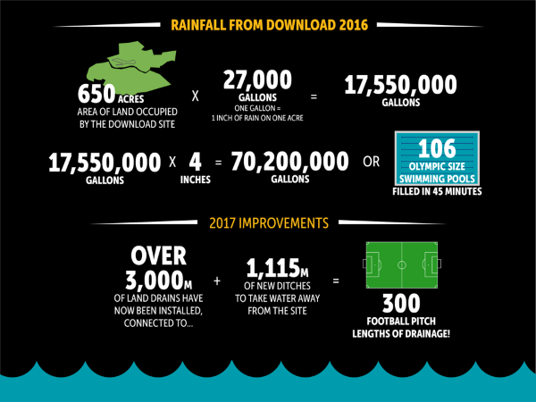 Download Festival 2017 Site Infographic